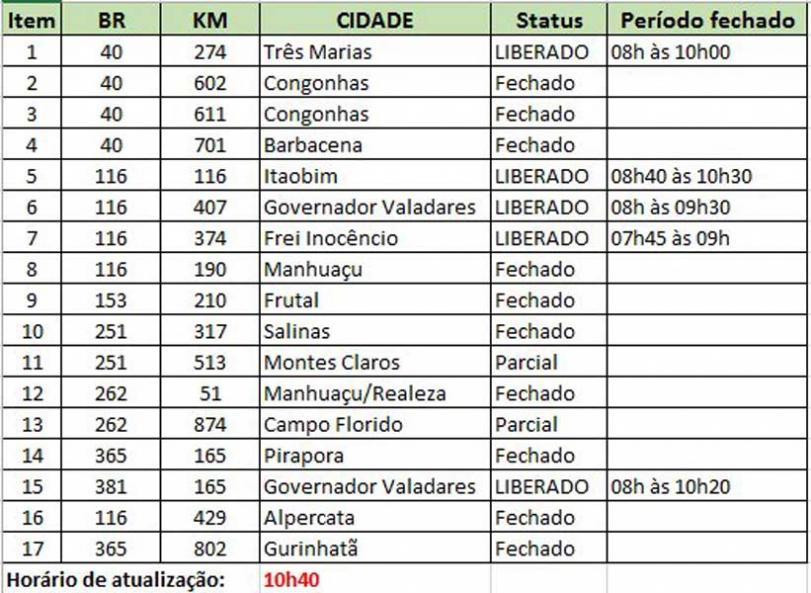 Saiba quais pontos estão interditados nas rodovias federais em Minas Gerais