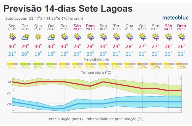 Meteorologia prevê semana com céu nublado e chuvas isoladas