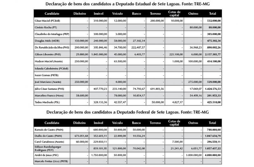 Candidatos de Sete Lagoas declaram juntos ao TRE-MG patrimônio superior a R$ 15 milhões