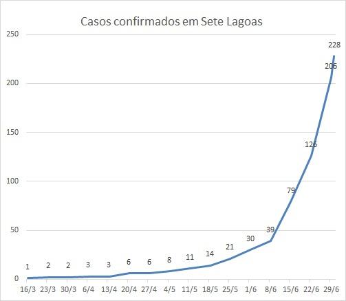 Curva semanal de evolução dos casos positivos de Covid-19. No último número, 228, são os casos até hoje.