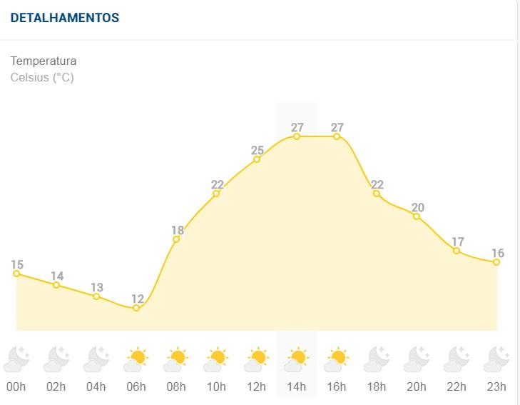 Final de semana deve ser mais quente em Sete Lagoas