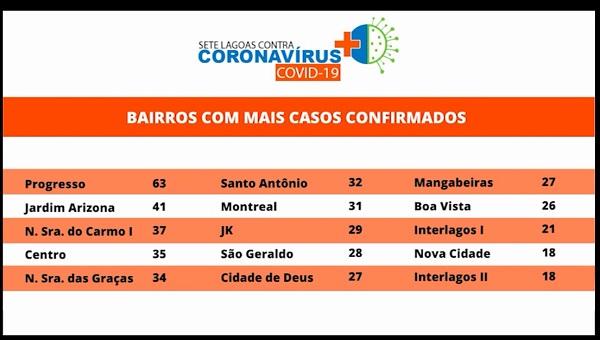 Covid -Sete Lagoas registra 34 novos casos e relaciona bairros com mais positivados: Progresso lidera