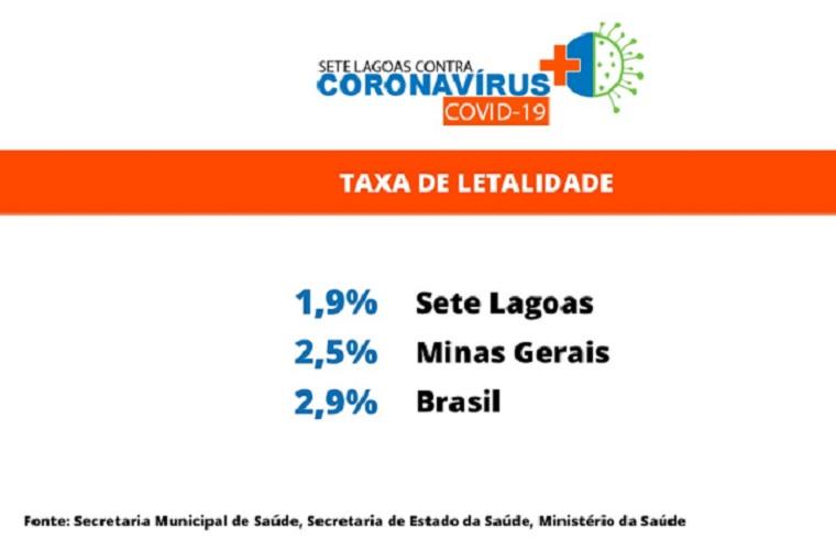 Sete Lagoas está há oito dias sem óbitos por Covid-19 e letalidade está abaixo de médias estadual e nacional